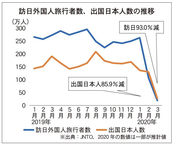 訪日93%減、海旅86%減 3月は過去最大の下げ幅に