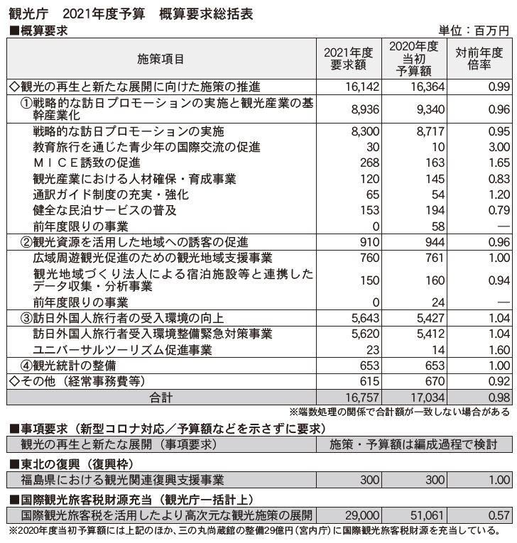 観光庁2021年度予算、コロナ対策は「事項要求」に - 観光経済新聞