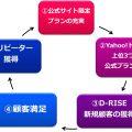 D-RISE成功のサイクル