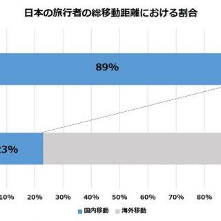 データ】2020年夏の日本の旅行者の傾向 ブッキングドットコム調べ ...